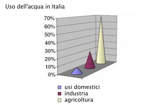 Consumo di acqua in italia